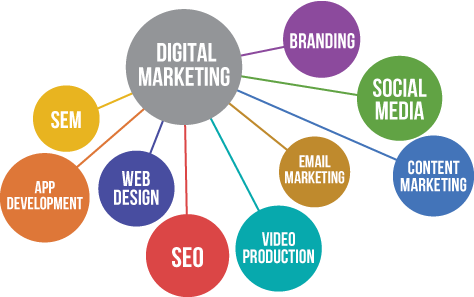Why Do You Need a Proper Digital Marketing Strategy for Your Business?